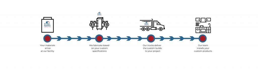 Custom Builds Process